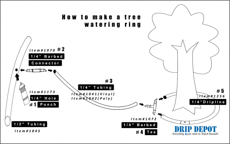 Tree Drip Irrigation