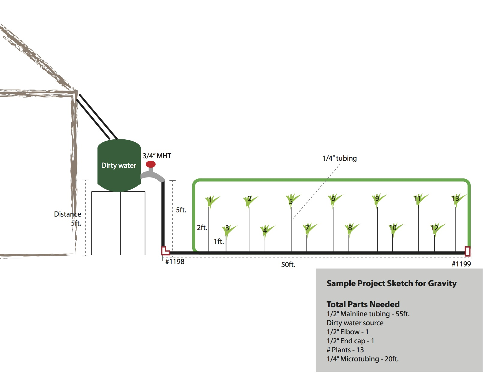 greenhouse irrigation design sample layout for a drip system for